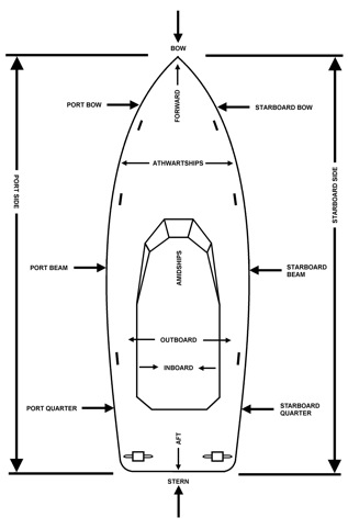 American boating association boat nomenclature and - What side is port and starboard on a boat ...