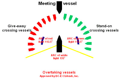 At Night, Your Vessel Is Required To Show Specific Colored Lights In  Specified Areas On Your Boat (read On For More Info). In The Diagram Above,  ...